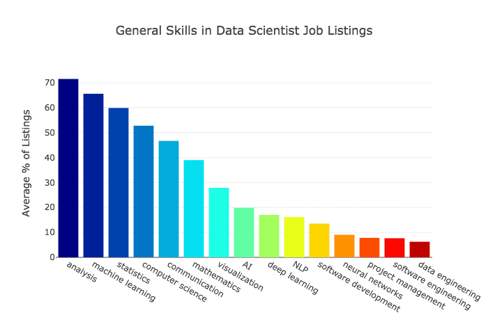 data science jobs skills in demand