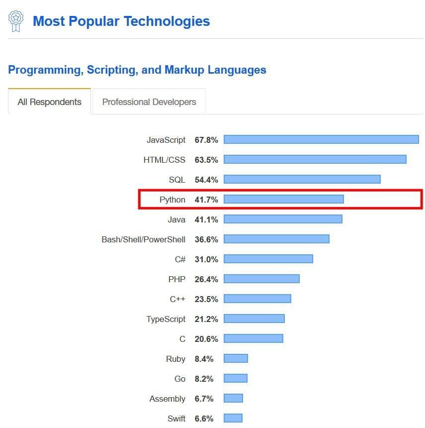 Programming Langauges skills in demand