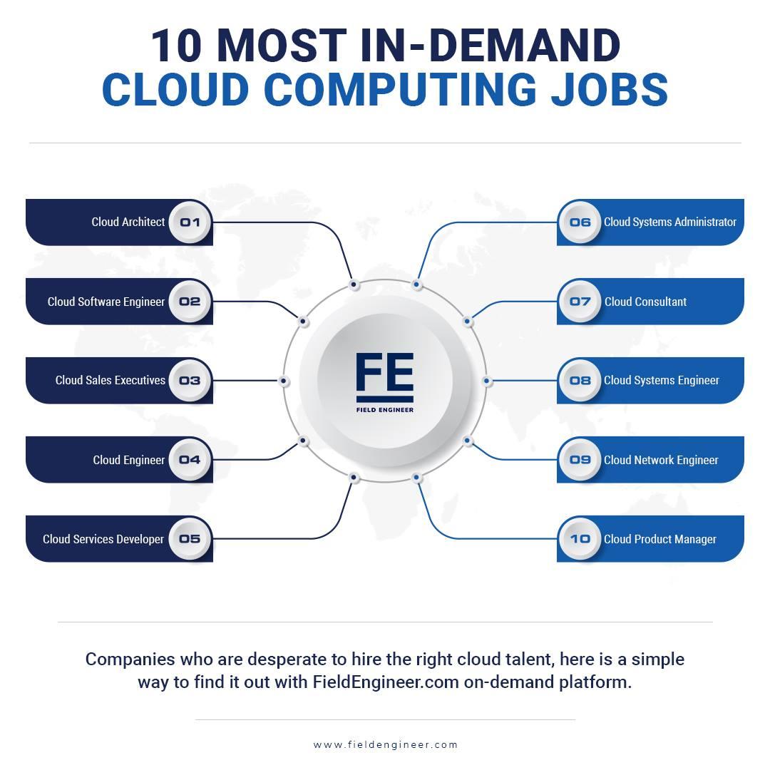 Cloud computing skills in demand