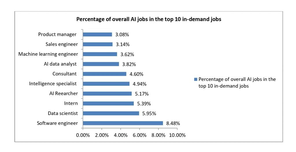 skills in demand artificial intelligence jobs