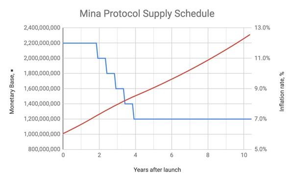 Mina Protocol Supply Schedule